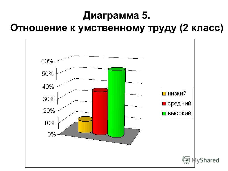 Диаграмма 5. Отношение к умственному труду (2 класс)