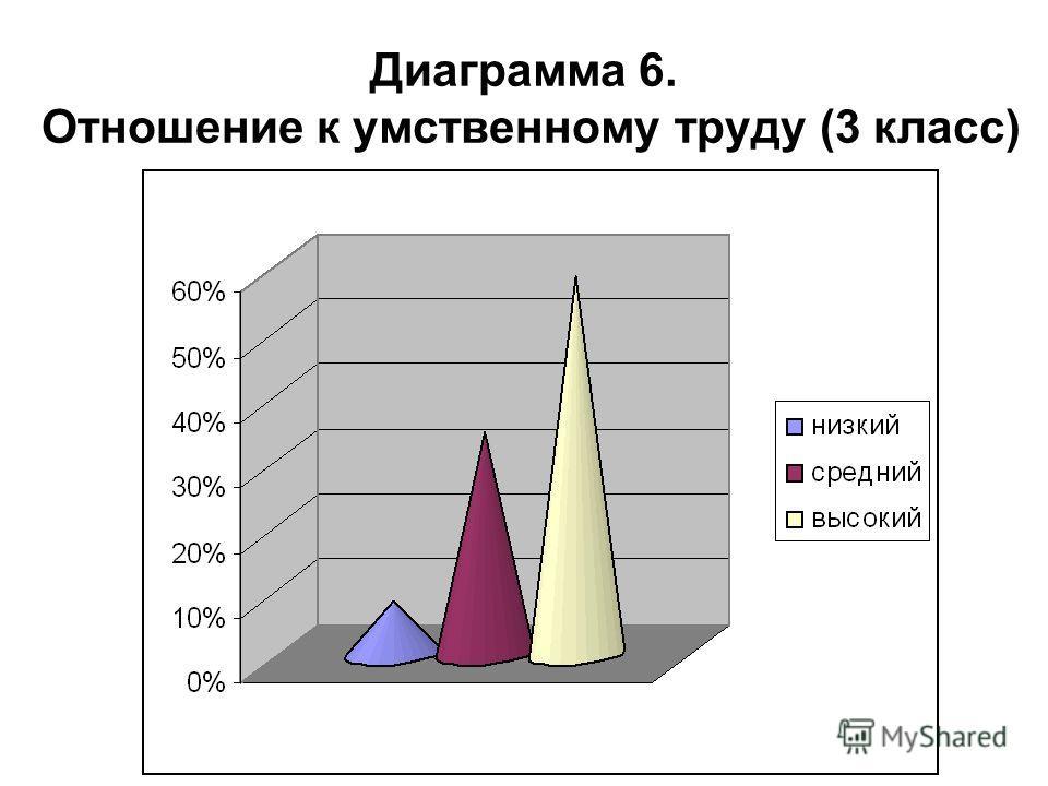 Диаграмма 6. Отношение к умственному труду (3 класс)