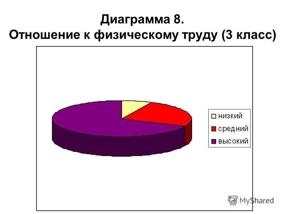 Диаграмма 8. Отношение к физическому труду (3 класс)