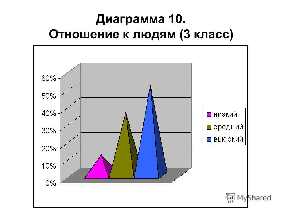 Диаграмма 10. Отношение к людям (3 класс)