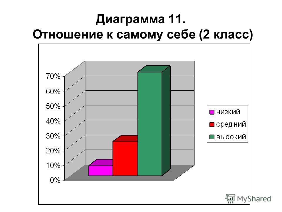Диаграмма 11. Отношение к самому себе (2 класс)