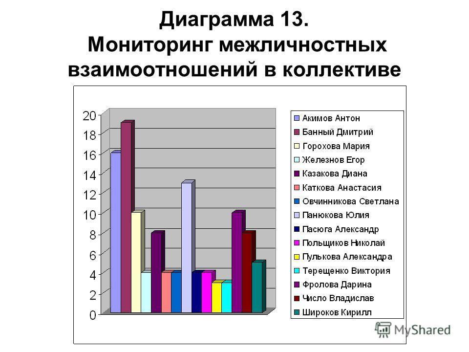 Диаграмма 13. Мониторинг межличностных взаимоотношений в коллективе
