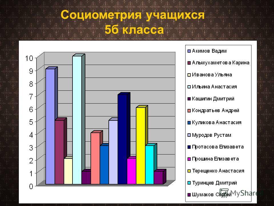 Социометрия учащихся 5б класса