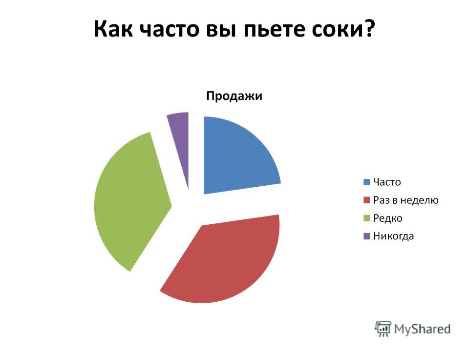 Как часто вы пьете соки?