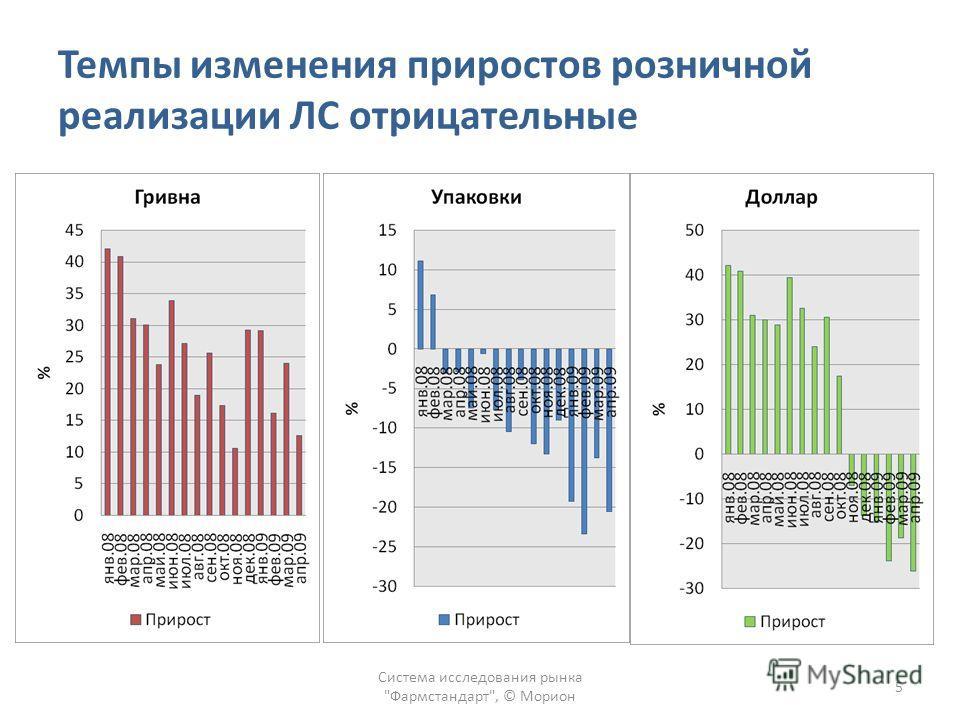 Темпы изменения приростов розничной реализации ЛС отрицательные Система исследования рынка Фармстандарт, © Морион 5