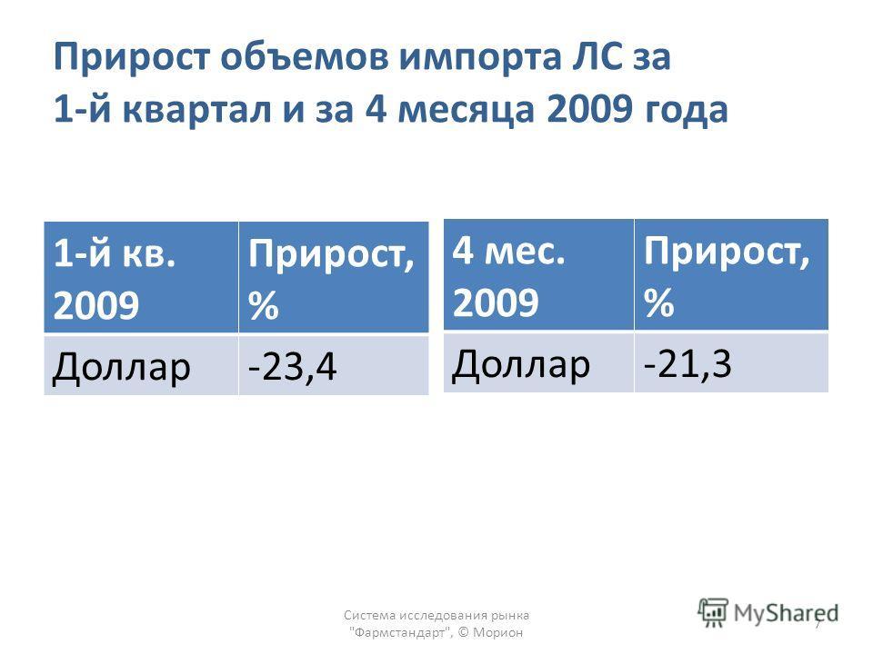 Прирост объемов импорта ЛС за 1-й квартал и за 4 месяца 2009 года 1-й кв. 2009 Прирост, % Доллар-23,4 Система исследования рынка Фармстандарт, © Морион 7 4 мес. 2009 Прирост, % Доллар-21,3