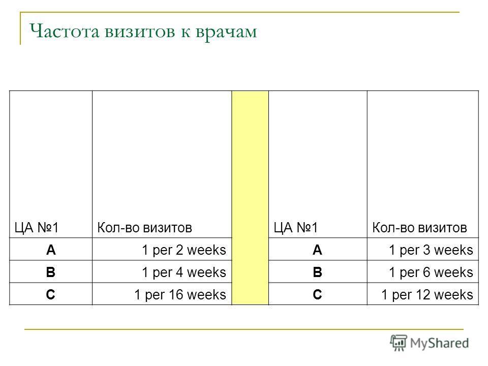 Частота визитов к врачам ЦА 1Кол-во визитов ЦА 1Кол-во визитов A1 per 2 weeks A1 per 3 weeks B1 per 4 weeks B1 per 6 weeks C1 per 16 weeks C1 per 12 weeks