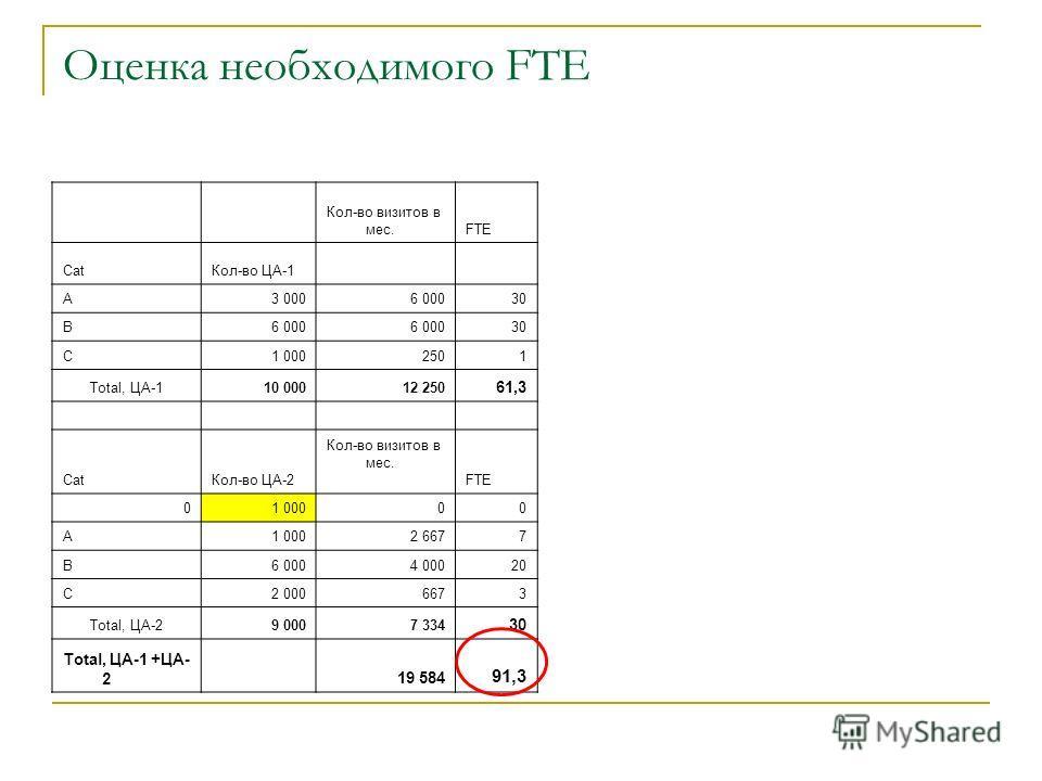 Оценка необходимого FTE Кол-во визитов в мес.FTE CatКол-во ЦА-1 A3 0006 00030 B6 000 30 C1 0002501 Total, ЦА-110 00012 250 61,3 CatКол-во ЦА-2 Кол-во визитов в мес. FTE 01 00000 A 2 6677 B6 0004 00020 C2 0006673 Total, ЦА-29 0007 334 30 Total, ЦА-1 +