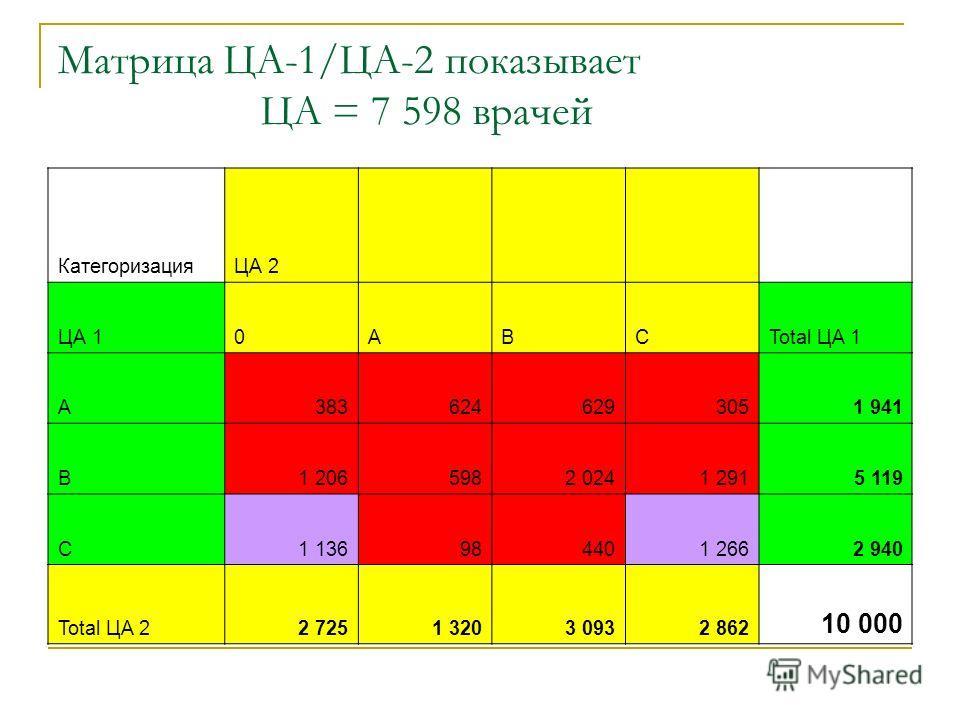 Mатрица ЦА-1/ЦА-2 показывает ЦA = 7 598 врачей КатегоризацияЦА 2 ЦА 10ABCTotal ЦА 1 A3836246293051 941 B1 2065982 0241 2915 119 C1 136984401 2662 940 Total ЦА 22 7251 3203 0932 862 10 000