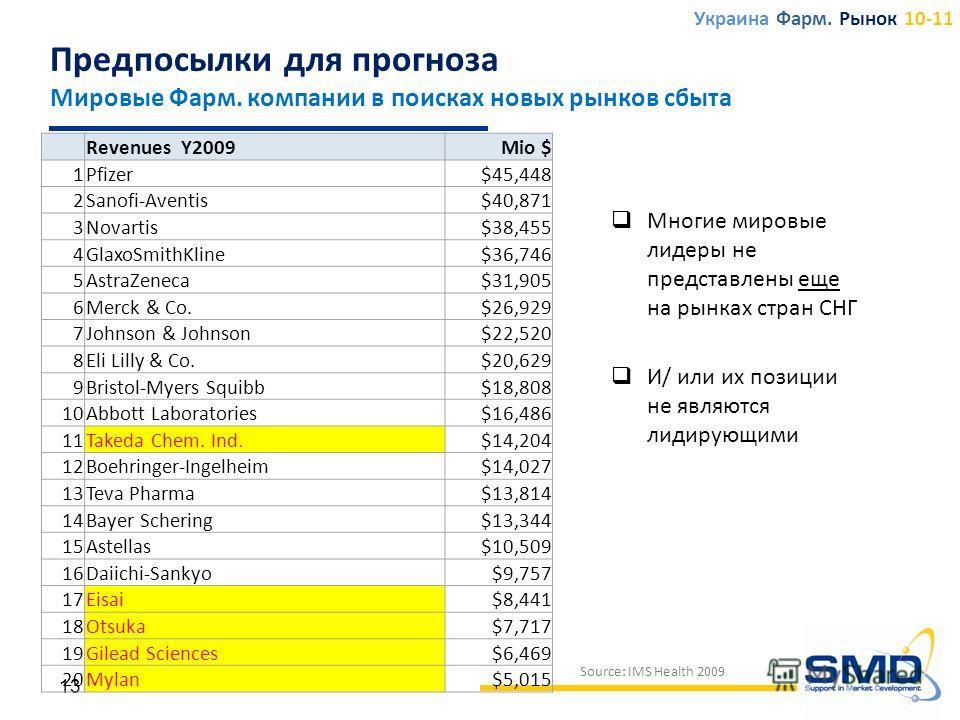 Многие мировые лидеры не представлены еще на рынках стран СНГ И/ или их позиции не являются лидирующими 13 Revenues Y2009Mio $ 1Pfizer$45,448 2Sanofi-Aventis$40,871 3Novartis$38,455 4GlaxoSmithKline$36,746 5AstraZeneca$31,905 6Merck & Co.$26,929 7Joh
