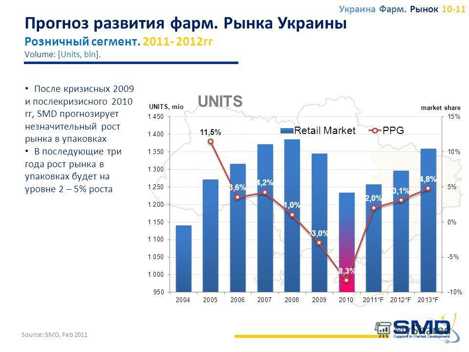 После кризисных 2009 и послекризисного 2010 гг, SMD прогнозирует незначительный рост рынка в упаковках В последующие три года рост рынка в упаковках будет на уровне 2 – 5% роста Прогноз развития фарм. Рынка Украины Розничный сегмент. 2011- 2012гг Vol