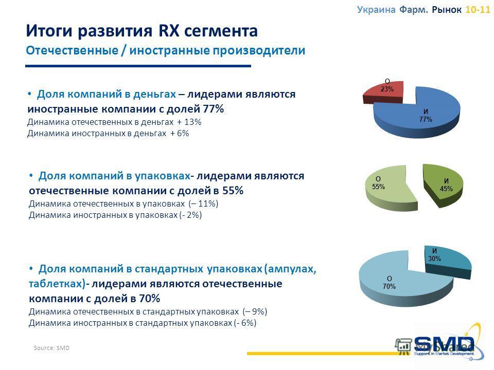 Итоги развития RX сегмента Отечественные / иностранные производители Доля компаний в деньгах – лидерами являются иностранные компании с долей 77% Динамика отечественных в деньгах + 13% Динамика иностранных в деньгах + 6% Доля компаний в упаковках- ли