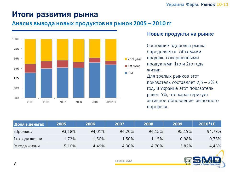 8 Source: SMD Состояние здоровья рынка определяется объемами продаж, совершенными продуктами 1го и 2го года жизни. Для зрелых рынков этот показатель составляет 2,5 – 3% в год. В Украине этот показатель равен 5%, что характеризует активное обновление