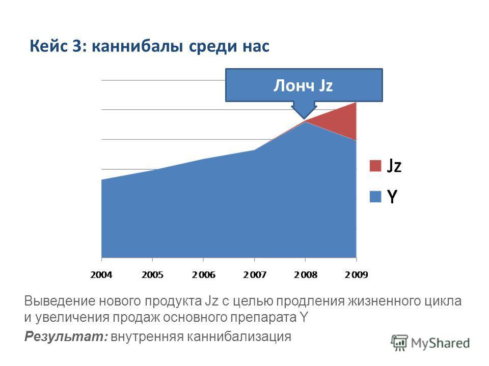 Кейс 3: каннибалы среди нас Выведение нового продукта Jz с целью продления жизненного цикла и увеличения продаж основного препарата Y Результат: внутренняя каннибализация Лонч Jz