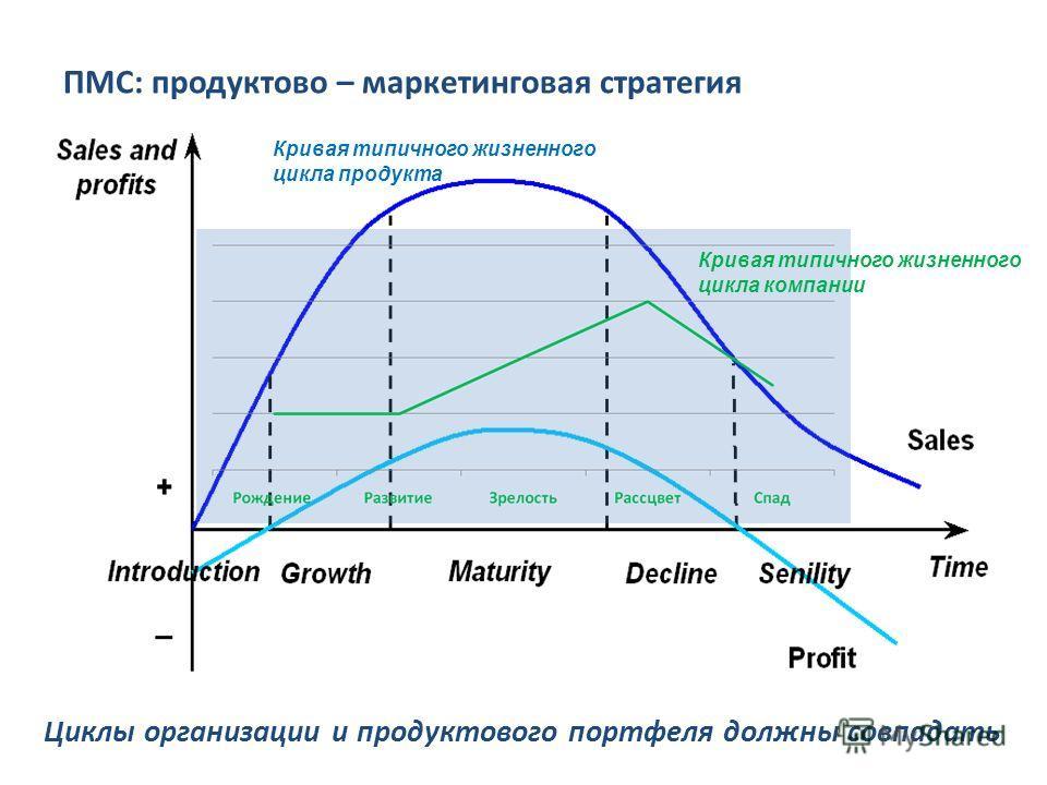 Циклы организации и продуктового портфеля должны совпадать Кривая типичного жизненного цикла компании Кривая типичного жизненного цикла продукта ПМС: продуктово – маркетинговая стратегия