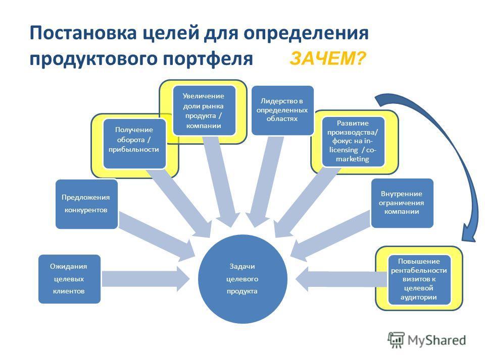 Постановка целей для определения продуктового портфеля ЗАЧЕМ?