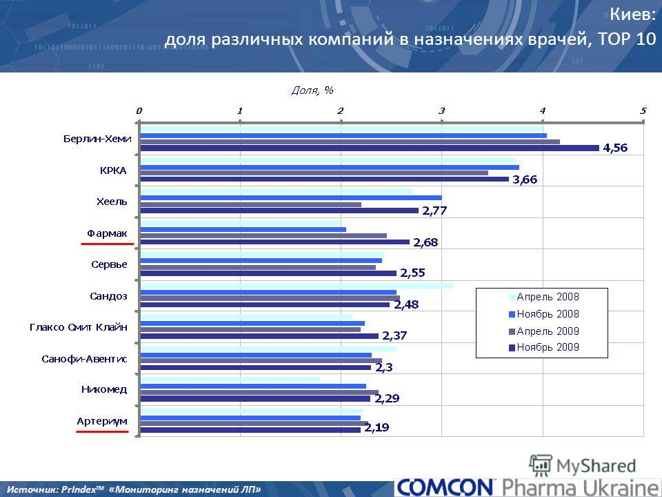 Киев: доля различных компаний в назначениях врачей, TOP 10 Источник: PrIndex TM «Мониторинг назначений ЛП»