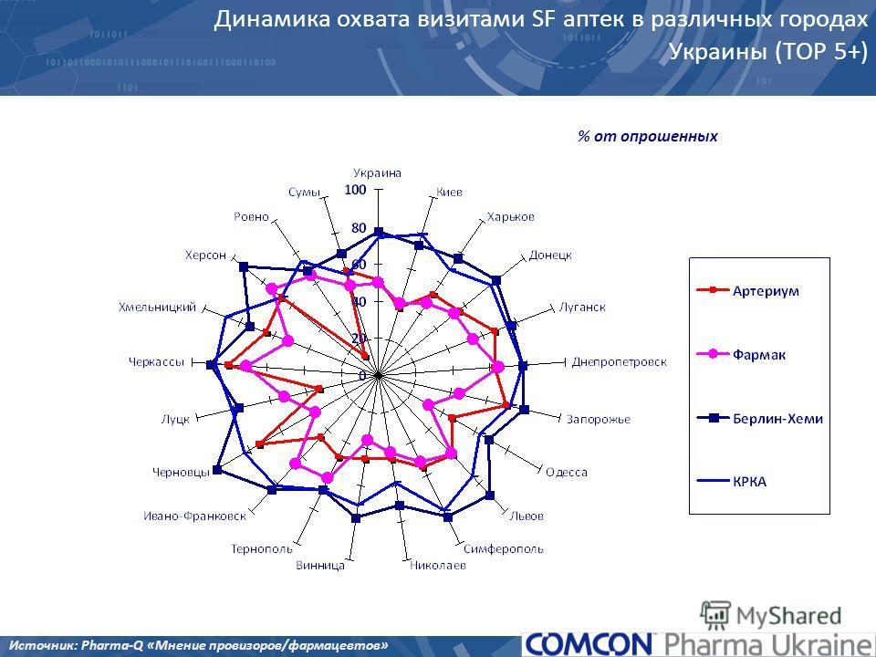 % от опрошенных Динамика охвата визитами SF аптек в различных городах Украины (ТОР 5+) Источник: Pharma-Q «Мнение провизоров/фармацевтов»