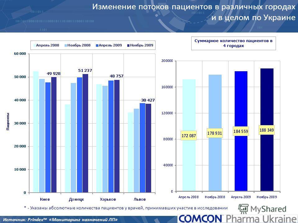 Изменение потоков пациентов в различных городах и в целом по Украине Суммарное количество пациентов в 4 городах * - Указаны абсолютные количества пациентов у врачей, принимавших участие в исследовании Источник: PrIndex TM «Мониторинг назначений ЛП»