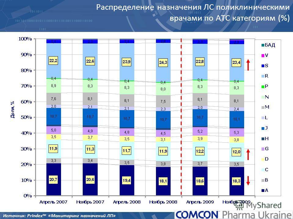 Распределение назначения ЛС поликлиническими врачами по АТС категориям (%) Источник: PrIndex TM «Мониторинг назначений ЛП»