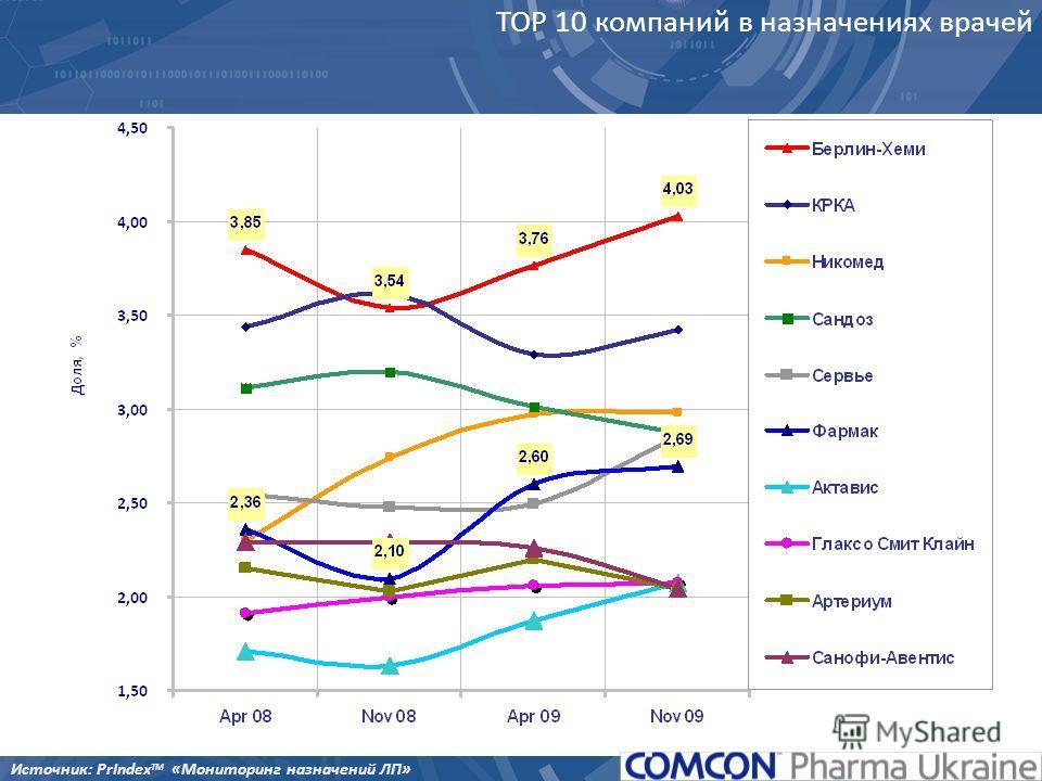 TOP 10 компаний в назначениях врачей Источник: PrIndex TM «Мониторинг назначений ЛП»