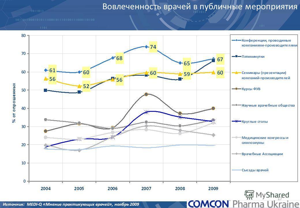 17 Вовлеченность врачей в публичные мероприятия Источник: MEDI-Q «Мнение практикующих врачей», ноябрь 2009