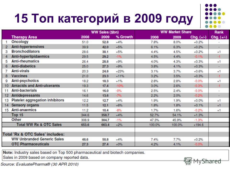 15 Топ категорий в 2009 году