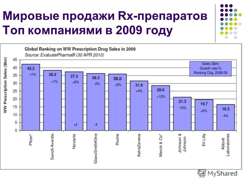 Мировые продажи Rx-препаратов Топ компаниями в 2009 году