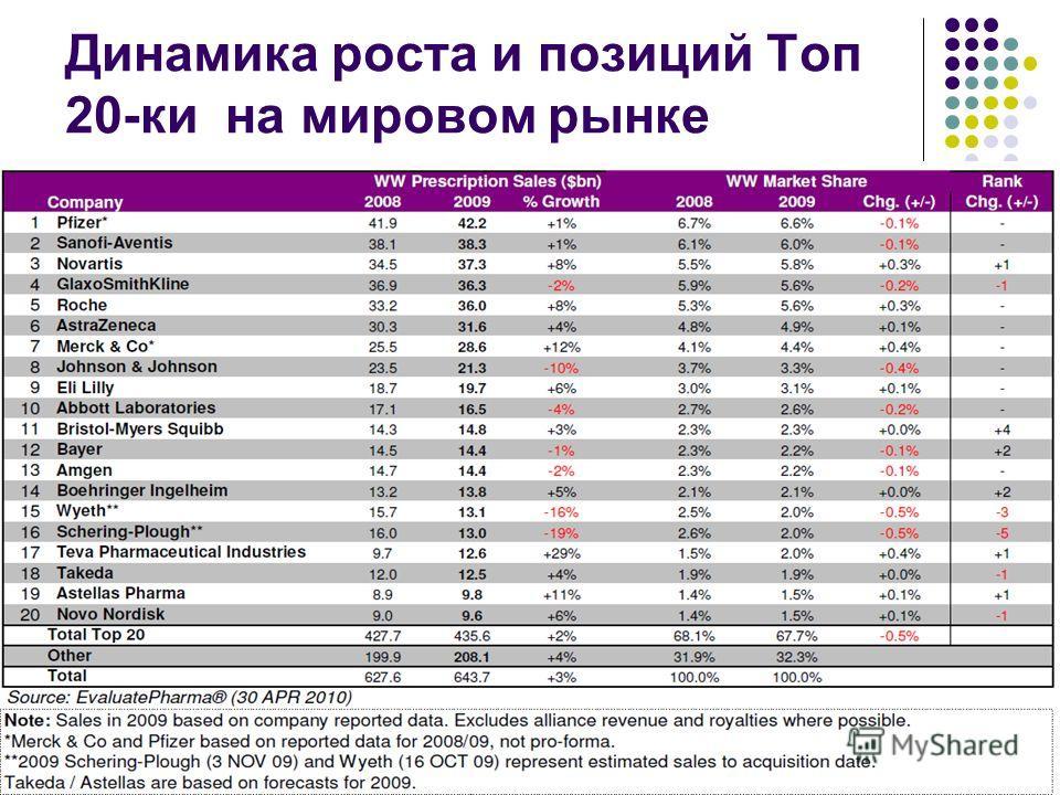 Динамика роста и позиций Топ 20-ки на мировом рынке
