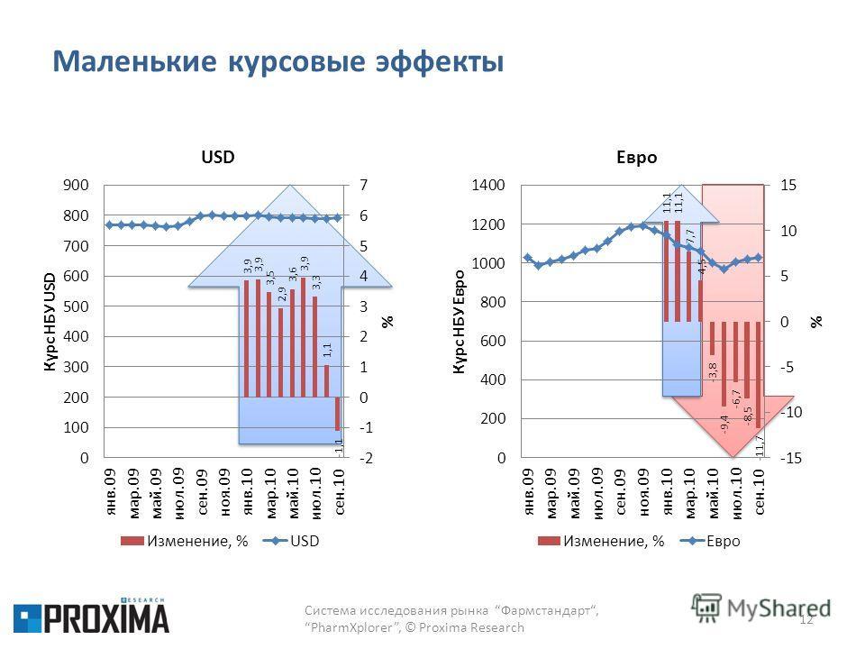 Маленькие курсовые эффекты 12 Система исследования рынка Фармстандарт,PharmXplorer, © Proxima Research