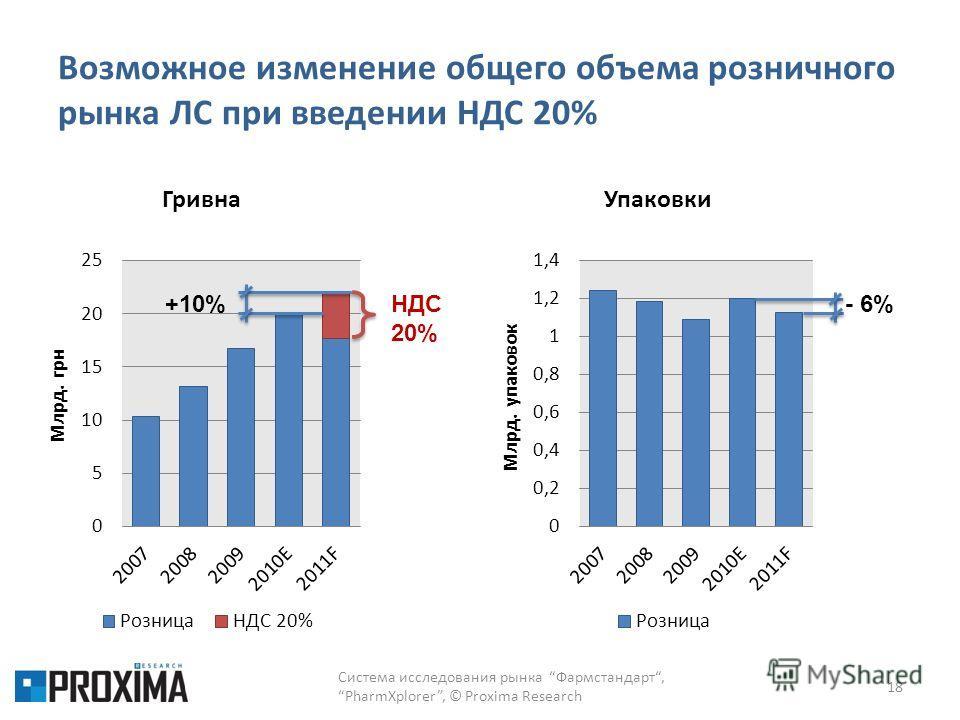 Возможное изменение общего объема розничного рынка ЛС при введении НДС 20% 18 Система исследования рынка Фармстандарт,PharmXplorer, © Proxima Research +10%НДС 20% - 6%
