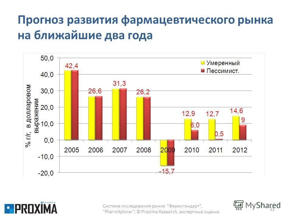 Прогноз развития фармацевтического рынка на ближайшие два года Система исследования рынка Фармстандарт,PharmXplorer, © Proxima Research, экспертные оценки 21