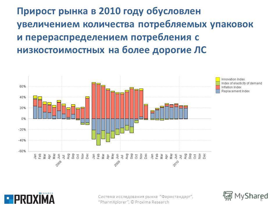 Прирост рынка в 2010 году обусловлен увеличением количества потребляемых упаковок и перераспределением потребления с низкостоимостных на более дорогие ЛС Система исследования рынка Фармстандарт,PharmXplorer, © Proxima Research 8