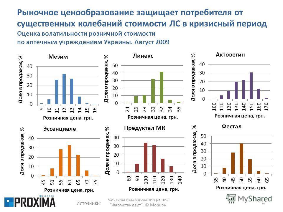 Рыночное ценообразование защищает потребителя от существенных колебаний стоимости ЛС в кризисный период Оценка волатильности розничной стоимости по аптечным учреждениям Украины. Август 2009 17 Система исследования рынка