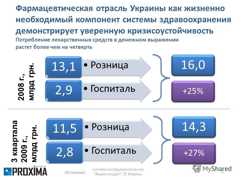 Фармацевтическая отрасль Украины как жизненно необходимый компонент системы здравоохранения демонстрирует уверенную кризисоустойчивость Потребление лекарственных средств в денежном выражении растет более чем на четверть Система исследования рынка