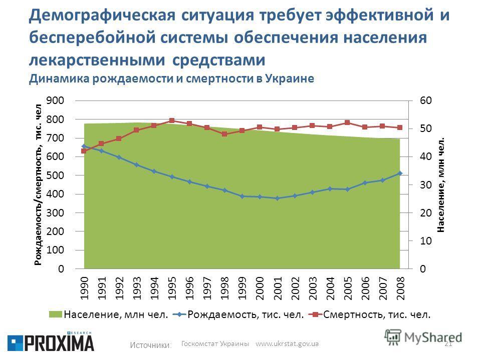 Демографическая ситуация требует эффективной и бесперебойной системы обеспечения населения лекарственными средствами Динамика рождаемости и смертности в Украине 21 Госкомстат Украины www.ukrstat.gov.ua Источники: