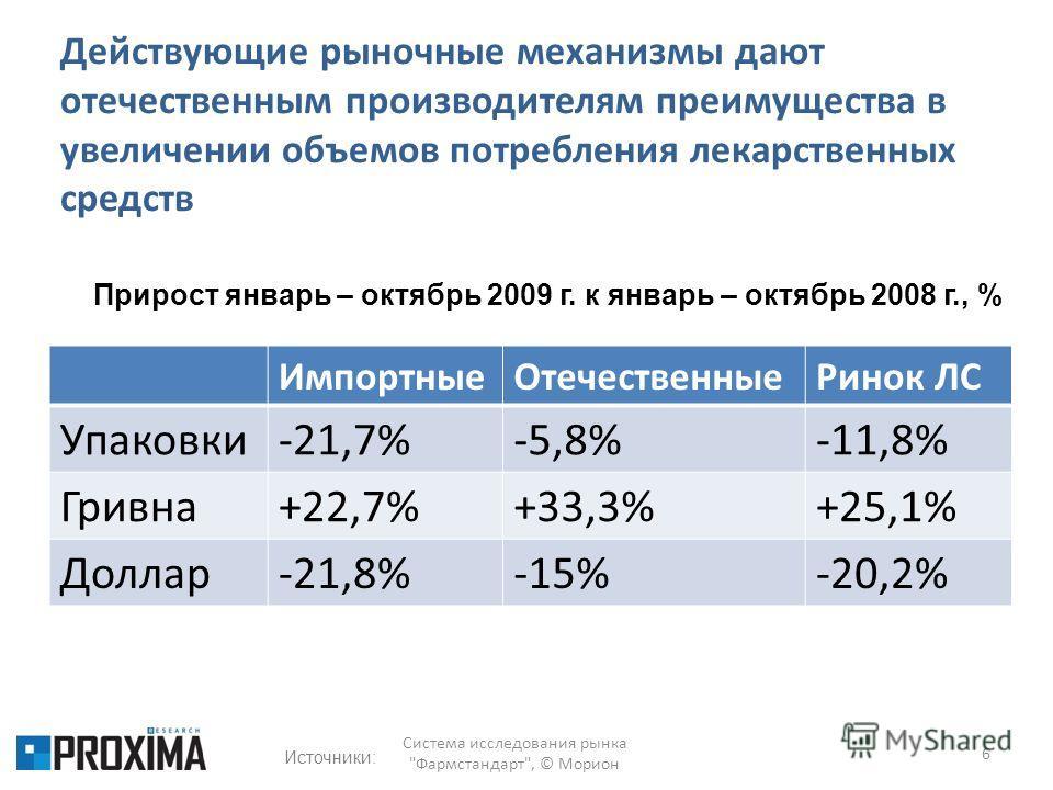 Действующие рыночные механизмы дают отечественным производителям преимущества в увеличении объемов потребления лекарственных средств ИмпортныеОтечественныеРинок ЛС Упаковки-21,7%-5,8%-11,8% Гривна+22,7%+33,3%+25,1% Доллар-21,8%-15%-20,2% 6 Прирост ян