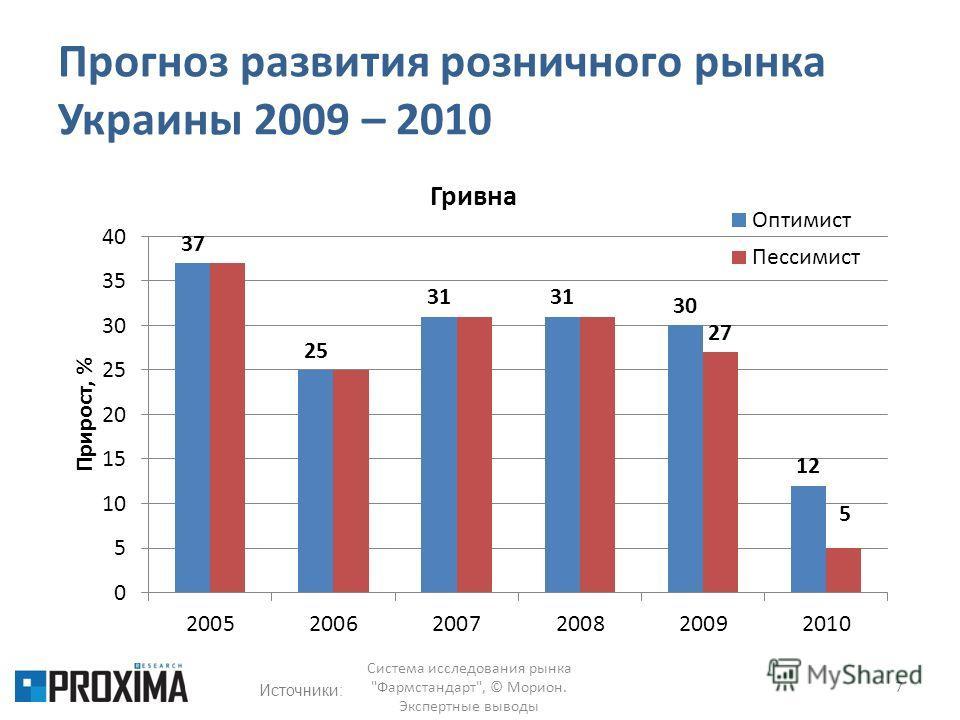 Прогноз развития розничного рынка Украины 2009 – 2010 7 Система исследования рынка Фармстандарт, © Морион. Экспертные выводы Источники: