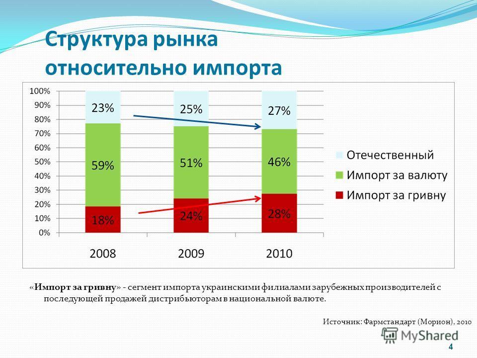 Структура рынка относительно импорта 4 Источник: Фармстандарт (Морион), 2010 «Импорт за гривну» - сегмент импорта украинскими филиалами зарубежных производителей с последующей продажей дистрибьюторам в национальной валюте.