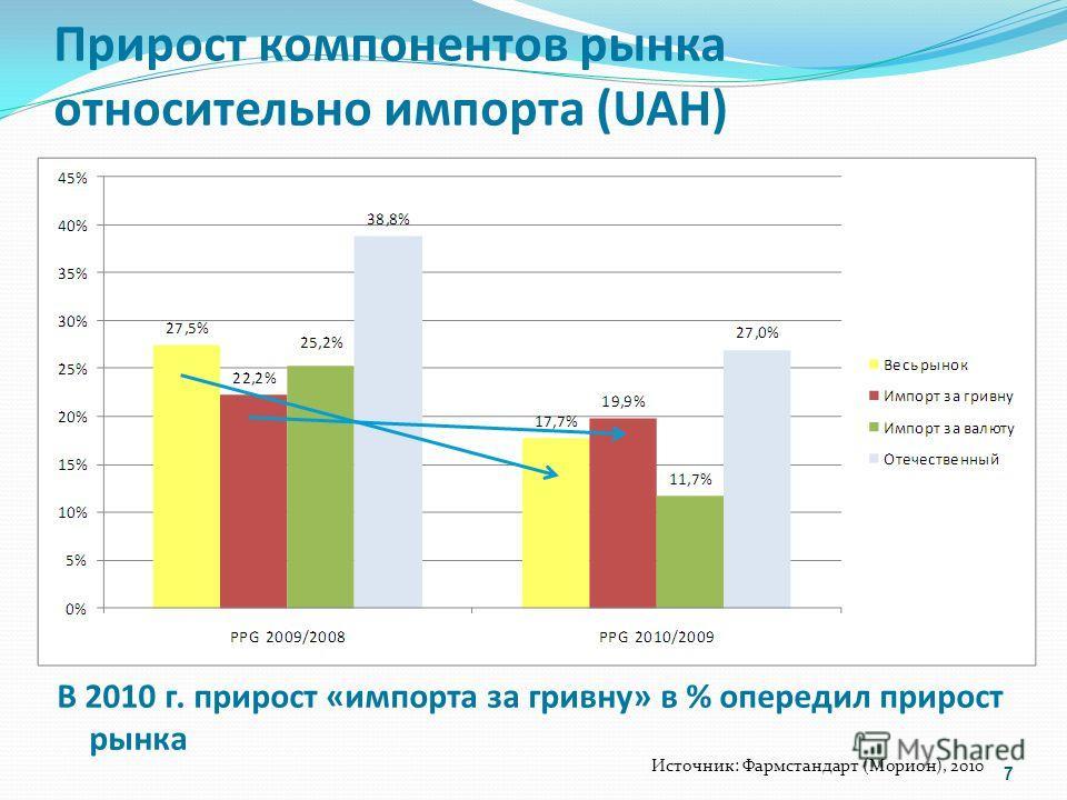 Прирост компонентов рынка относительно импорта (UAH) В 2010 г. прирост «импорта за гривну» в % опередил прирост рынка 7 Источник: Фармстандарт (Морион), 2010