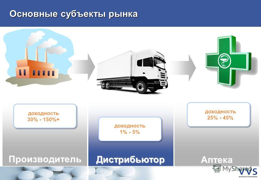 Основные субъекты рынка Производитель Аптека Дистрибьютор доходность 1% - 5% доходность 25% - 45% доходность 30% - 150%+