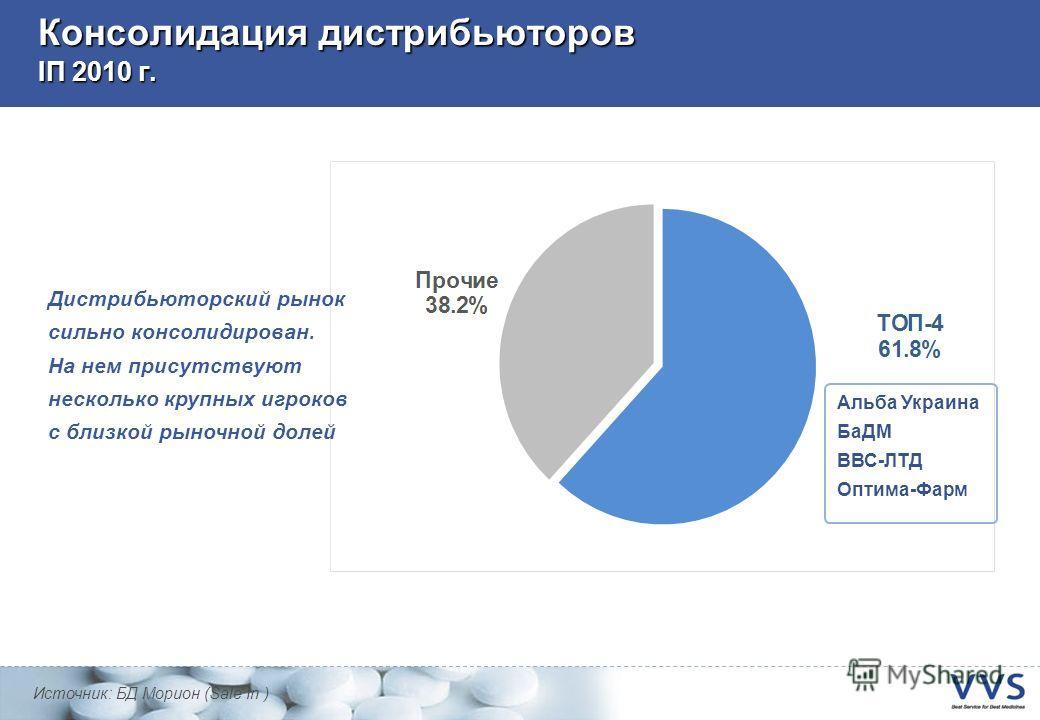 Консолидация дистрибьюторов IП 2010 г. Источник: БД Морион (Sale In ) Альба Украина БаДМ ВВС-ЛТД Оптима-Фарм Дистрибьюторский рынок сильно консолидирован. На нем присутствуют несколько крупных игроков с близкой рыночной долей