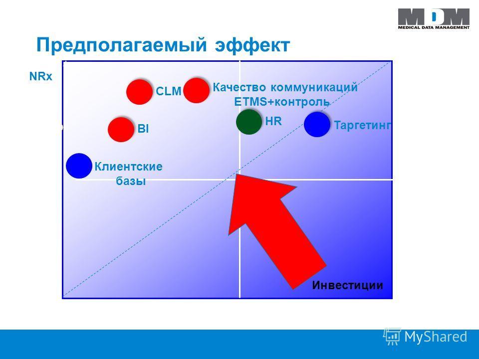 Предполагаемый эффект NRx Инвестиции Low ROI Medium ROIHigh ROI Medium ROI BI HR Клиентские базы CLM Таргетинг Качество коммуникаций ETMS+контроль