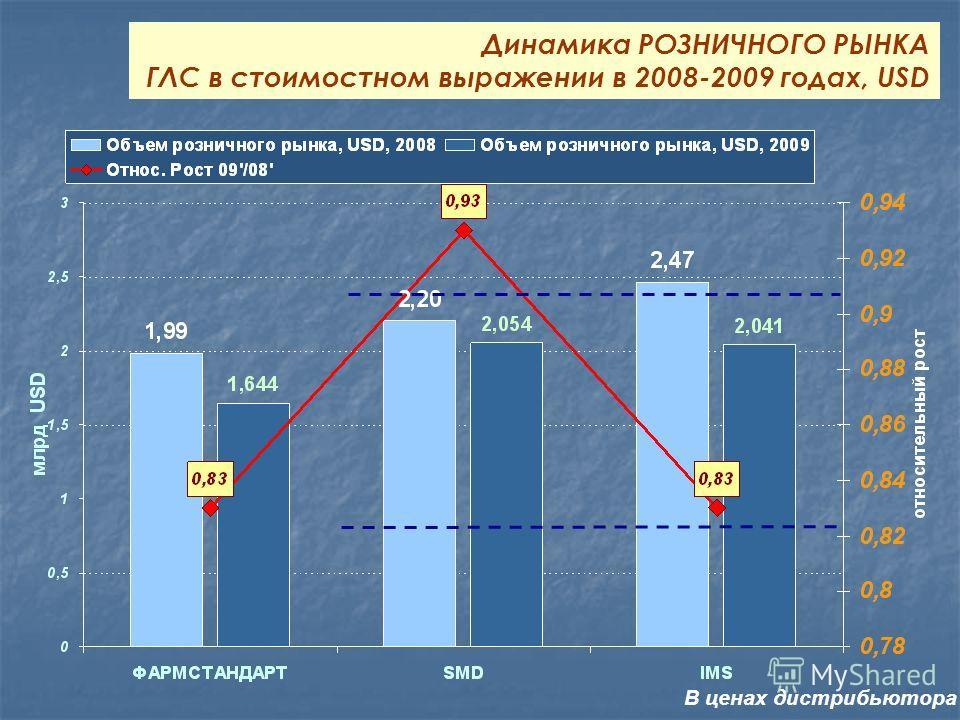 Динамика РОЗНИЧНОГО РЫНКА ГЛС в стоимостном выражении в 2008-2009 годах, USD В ценах дистрибьютора