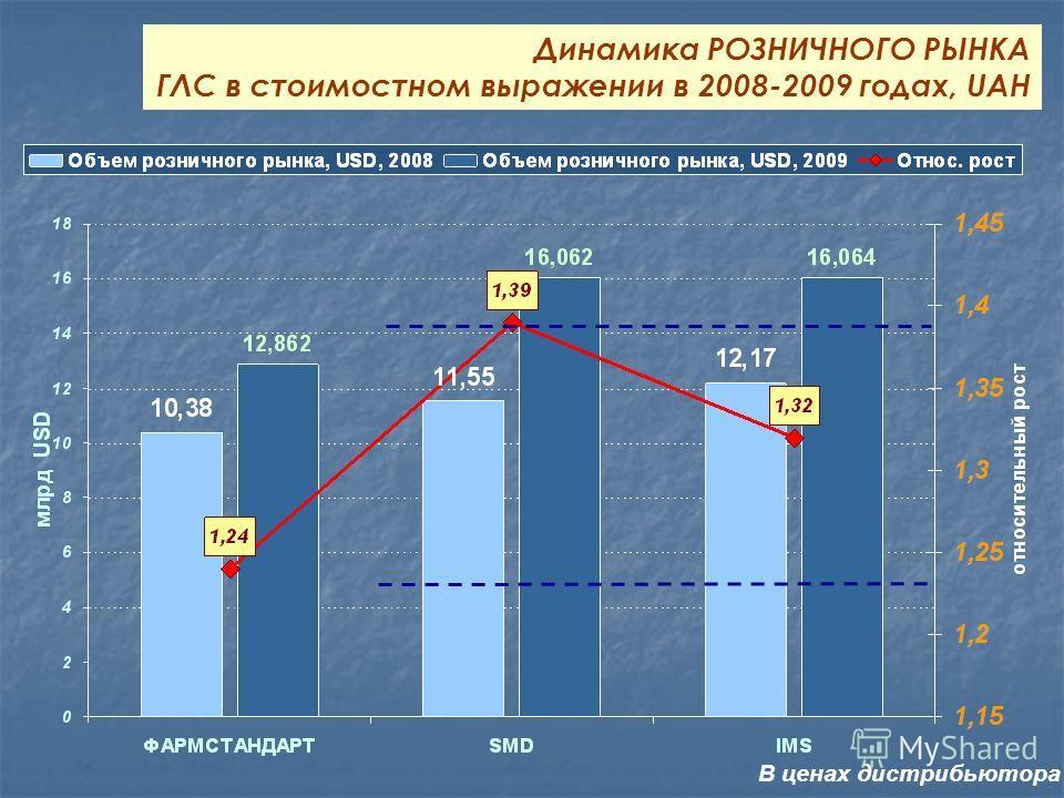 Динамика РОЗНИЧНОГО РЫНКА ГЛС в стоимостном выражении в 2008-2009 годах, UAH В ценах дистрибьютора