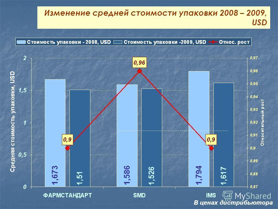 Изменение средней стоимости упаковки 2008 – 2009, USD В ценах дистрибьютора