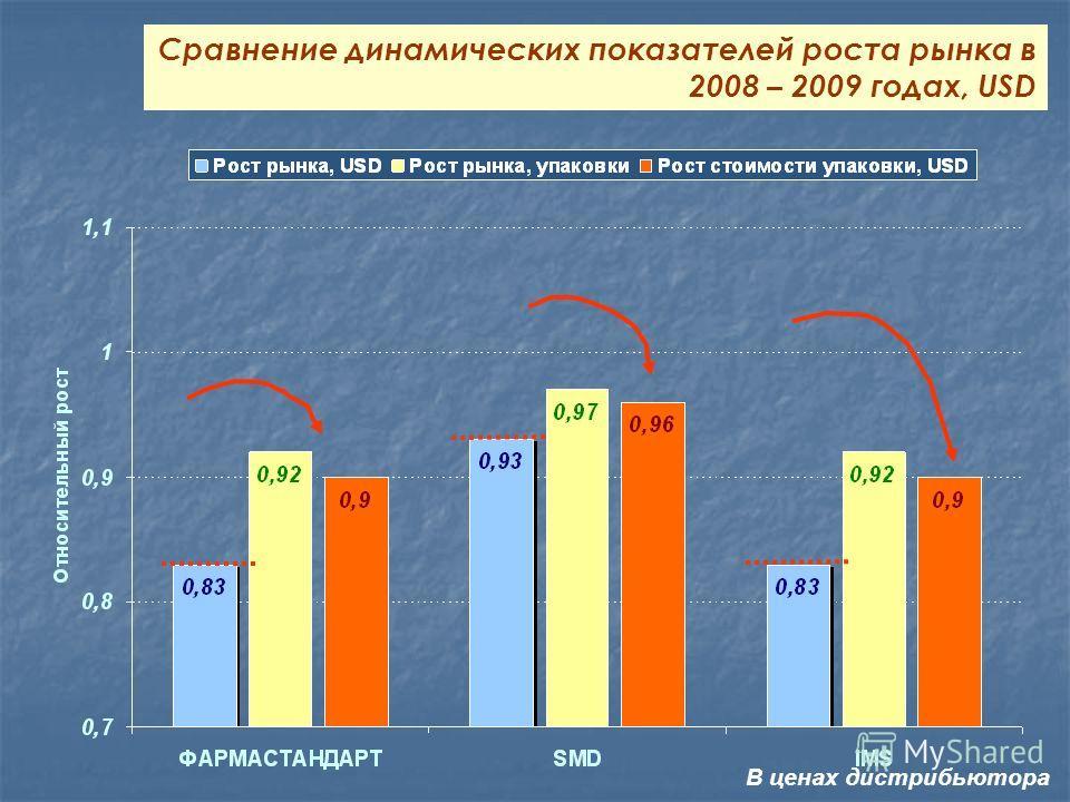 Сравнение динамических показателей роста рынка в 2008 – 2009 годах, USD В ценах дистрибьютора