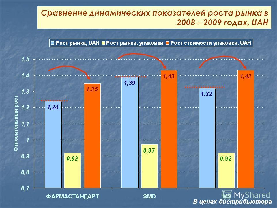 Сравнение динамических показателей роста рынка в 2008 – 2009 годах, UAH В ценах дистрибьютора