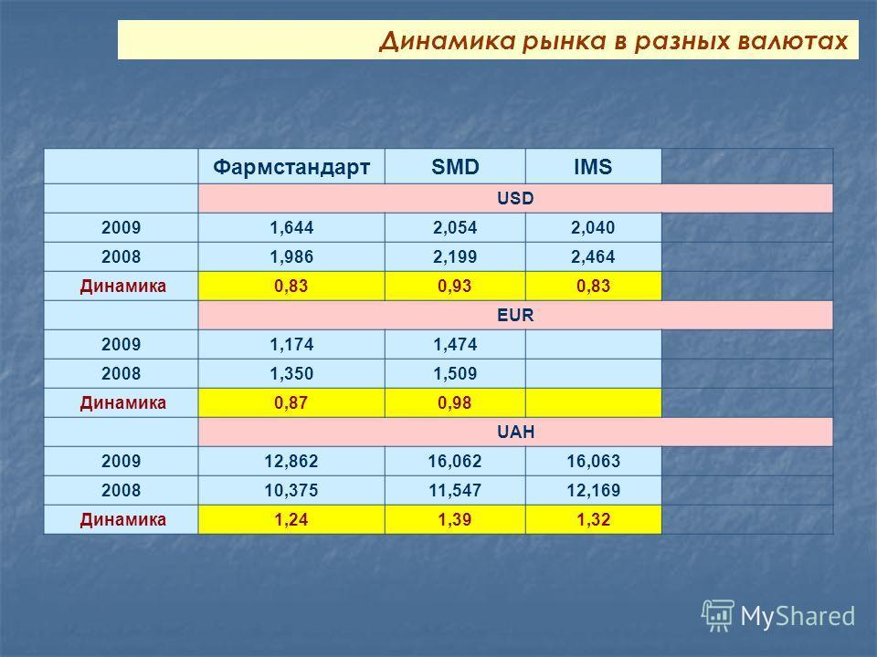ФармстандартSMDIMS USD 20091,6442,0542,040 20081,9862,1992,464 Динамика0,830,930,83 EUR 20091,1741,474 20081,3501,509 Динамика0,870,98 UAH 200912,86216,06216,063 200810,37511,54712,169 Динамика1,241,391,32 Динамика рынка в разных валютах