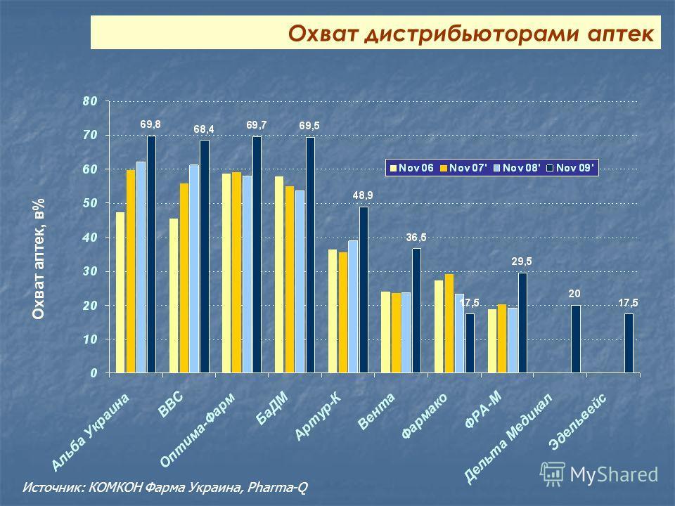 Охват дистрибьюторами аптек Источник: КОМКОН Фарма Украина, Pharma-Q